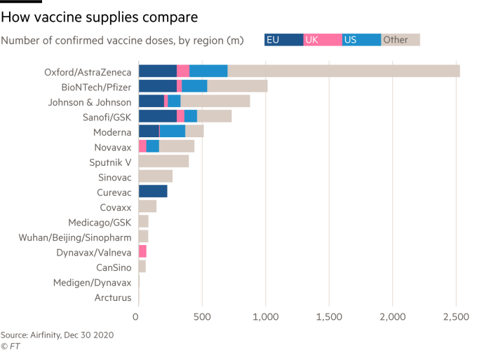 Chart of number of confirmed vaccine doses, by region (m) which shows the Oxford/AstraZeneca vaccine  at the top with nearly 2.5bn doses