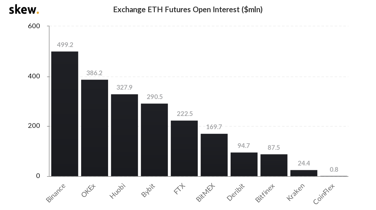 Large Bitcoin Futures Gap Causes Temporary Trading Pause, ETH Open Interest Hits All Time High