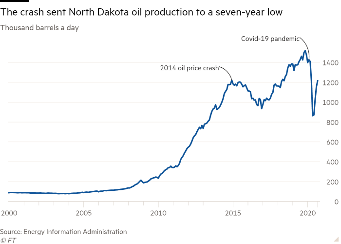 Line chart of Thousand barrels a day showing The crash sent North Dakota oil production to a seven-year low