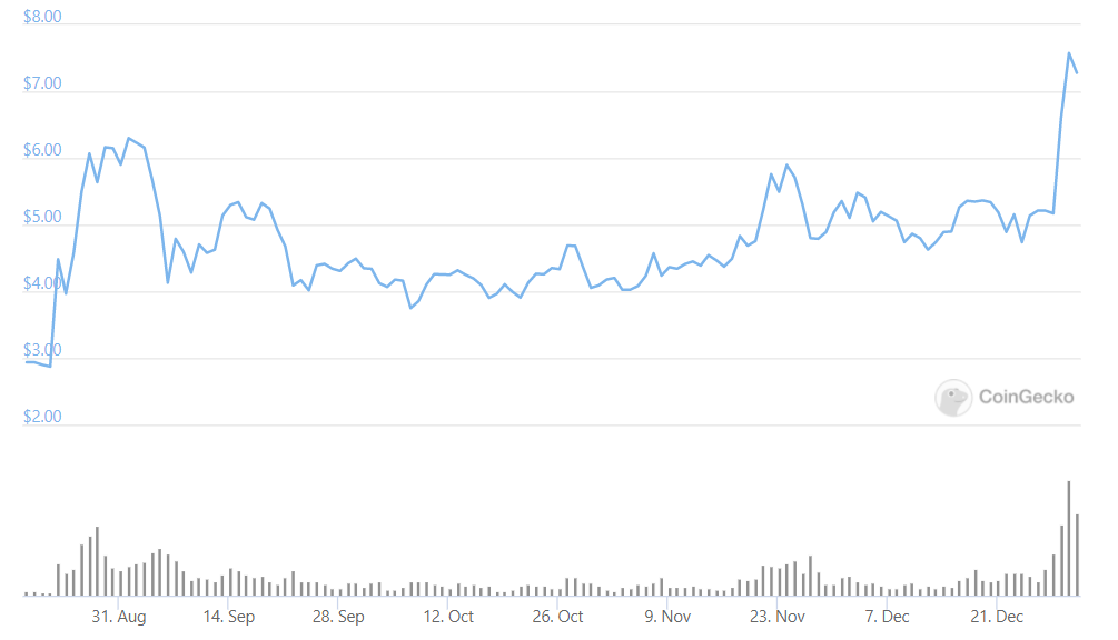 Polkadot price chart. Source: CoinGecko