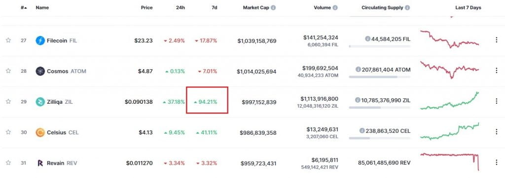Zilliqa Enters the Top 30 on Coinmarketcap After 94% Gains in a Week 15