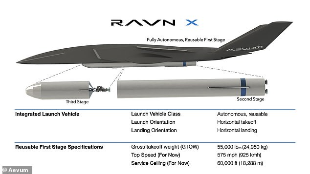 The drone can take off from any runway to reach high altitude where it deploys a second stage that takes a small payload the rest of the way to space