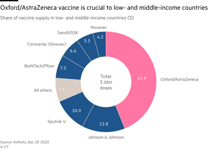 Pie chart of share of vaccine supply in low- and middle-income countries (%) that shows the Oxford/AstraZeneca vaccine is crucial to low- and middle-income countries - it is nearly 44% of supplies
