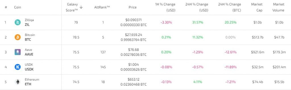 Zilliqa Enters the Top 30 on Coinmarketcap After 94% Gains in a Week 16