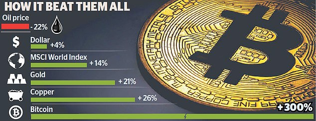 Bitcoin has defied detractors and has outperformed mainstream assets in 2020, including leading global stock indices, the dollar, gold, oil and copper