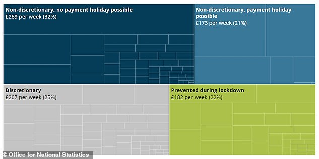 Some £182 a week of household spending was prevented by the first coronavirus lockdown, the Office for National Statistics found in June