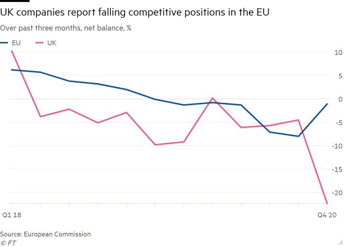 Line chart of net balance, %, over past three months, showing UK companies have reported falling competitive positions in the EU