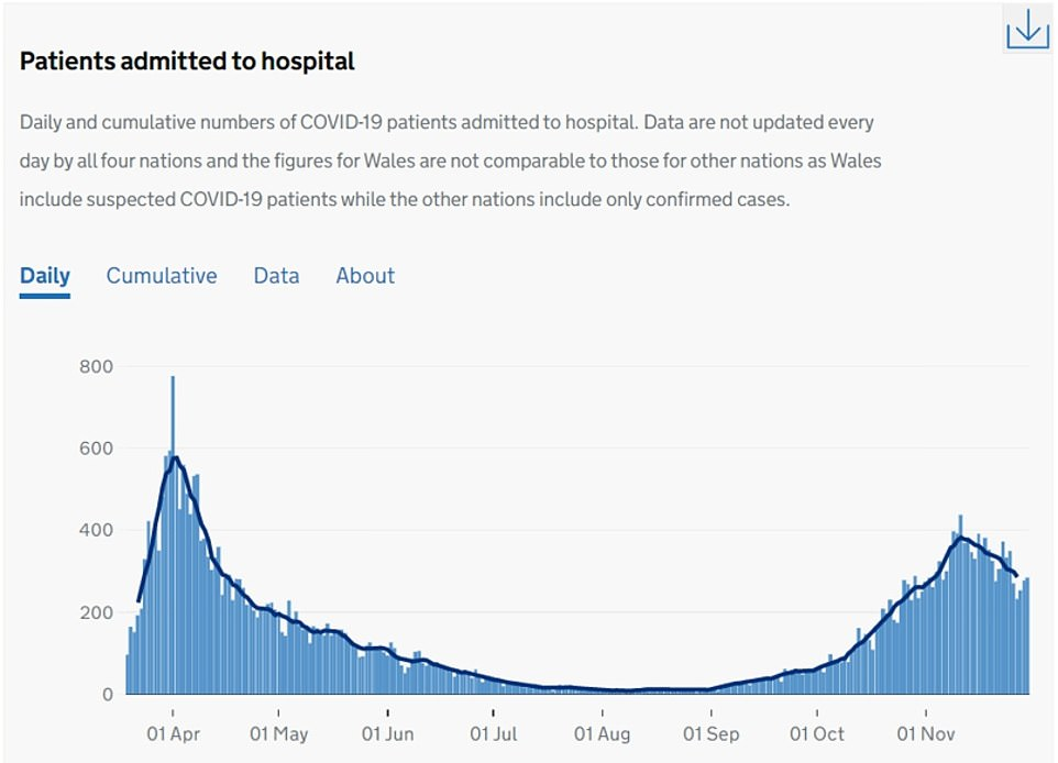 MIDLANDS: The NHS in this region is also beginning to see a drop in hospital admissions. They have fallen from a peak of 397.9 on November 12 to 249.2 on November 27