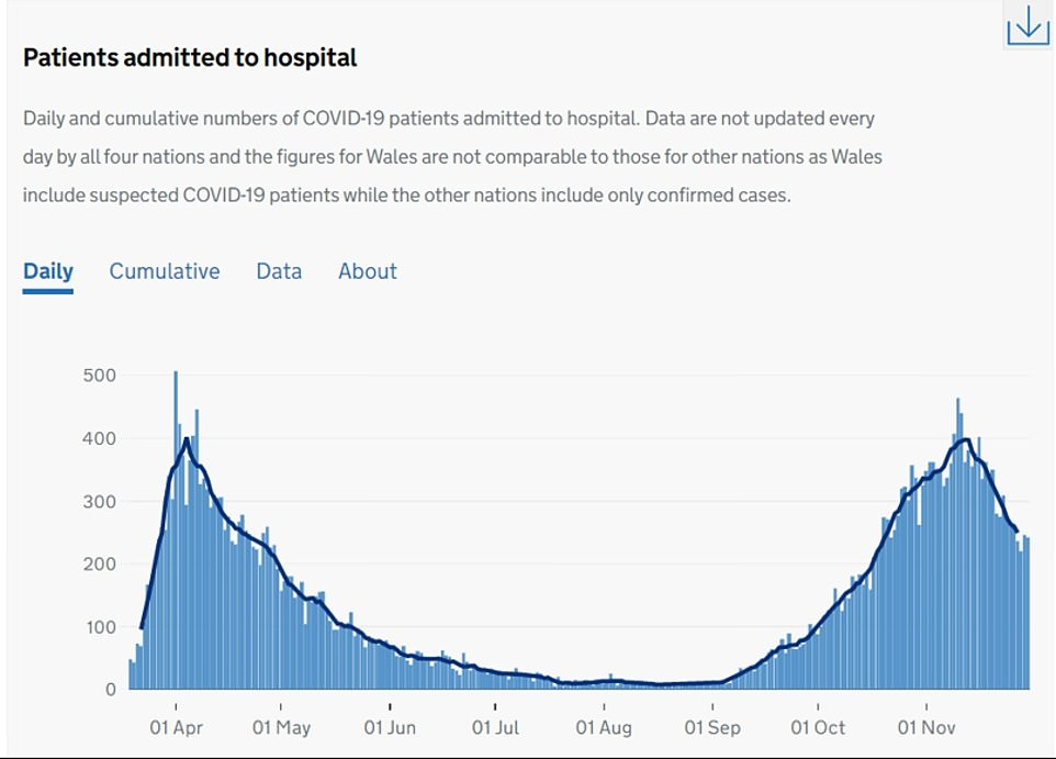NORTH EAST AND YORKSHIRE: Hospitals in this region can also afford to relax, as the number of daily Covid-19 admissions also tumbles by almost half from an average peak of 397.9 on November 12 to 249.2 on November 27