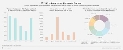 Bitcoin IRA's survey revealed many cryptocurrency retirement insights.