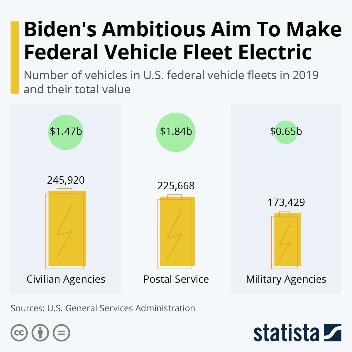 Infographic: Biden's Ambitious Plan To Make Federal Vehicle Fleet Electric | Statista