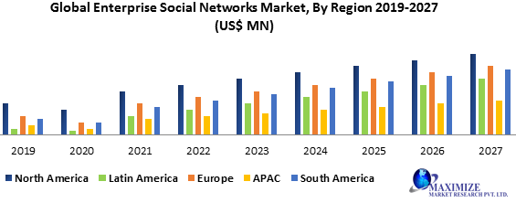 Global Enterprise Social Networks Market
