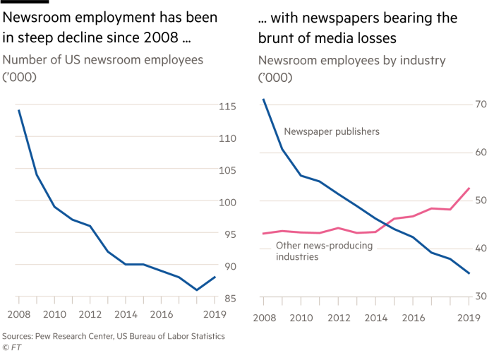Newsroom employment has been in steep decline since 2008, number of US newsroom employees ('000)  … with newspapers bearing the brunt of media losses, newsroom employees by industry ('000)