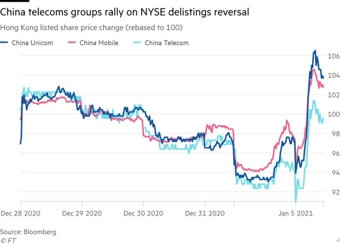 Line chart of Hong Kong listed share price change showing China telecoms groups rally on NYSE delistings reversal