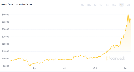 Bitcoin's ongoing surge