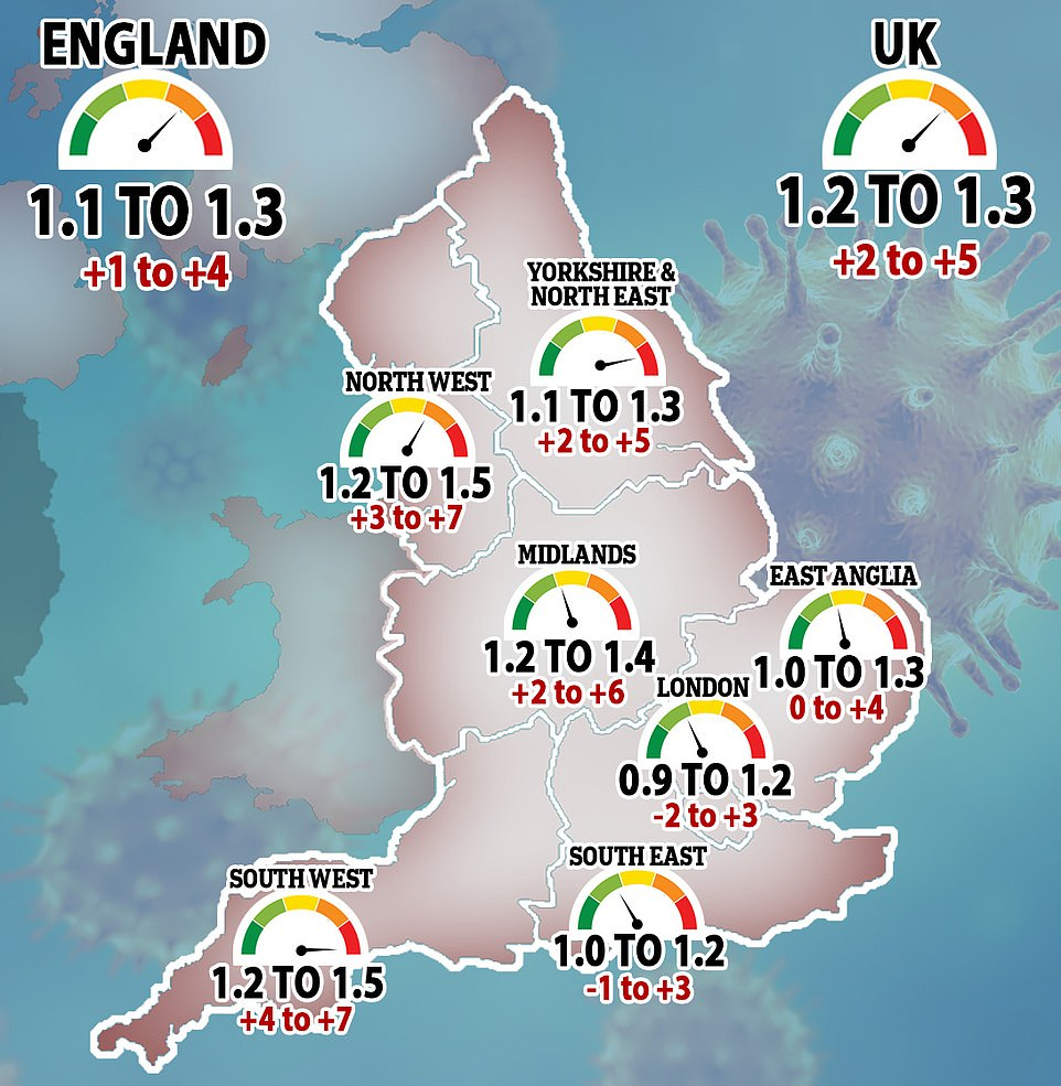 SAGE today published its weekly estimates of the R rate across the country and said the rate of spread appears to be coming down in regions that have been in lockdown since they were put in Tier 4 in December - London, the East and the South East