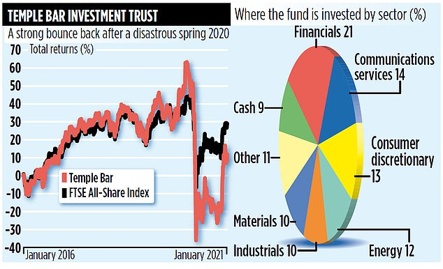 Although the fund has recorded shocking one-year losses of 32 per cent, it has generated gains of 47 per cent over the past three months.