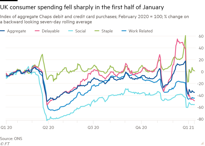 Line chart of Index of aggregate Chaps debit and credit card purchases; February 2020 = 100; % change on a backward looking seven-day rolling average showing UK consumer spending fell sharply in the first half of January