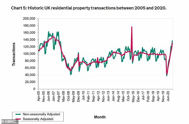 Historic figures: Property transaction levels in the UK since April 2005
