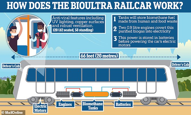 The 'BioUltra' railcar is the brainchild of a team of engineers led by the Worcester-based Ultra Light Rail Partners — and will be able to carry up to 120 passengers. With a top speed of 50 mph, the 66 feet (20m) long car will turn biomethane gas into electrical power which will charge the train's batteries and drive its motors