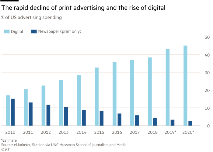 The rapid decline of print advertising and the rise of digital,% of US advertising spending