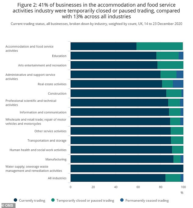 Business impact: A chart showing that 41% of businesses surveyed in the food service and accommodation sector were closed between 14 to 23 December