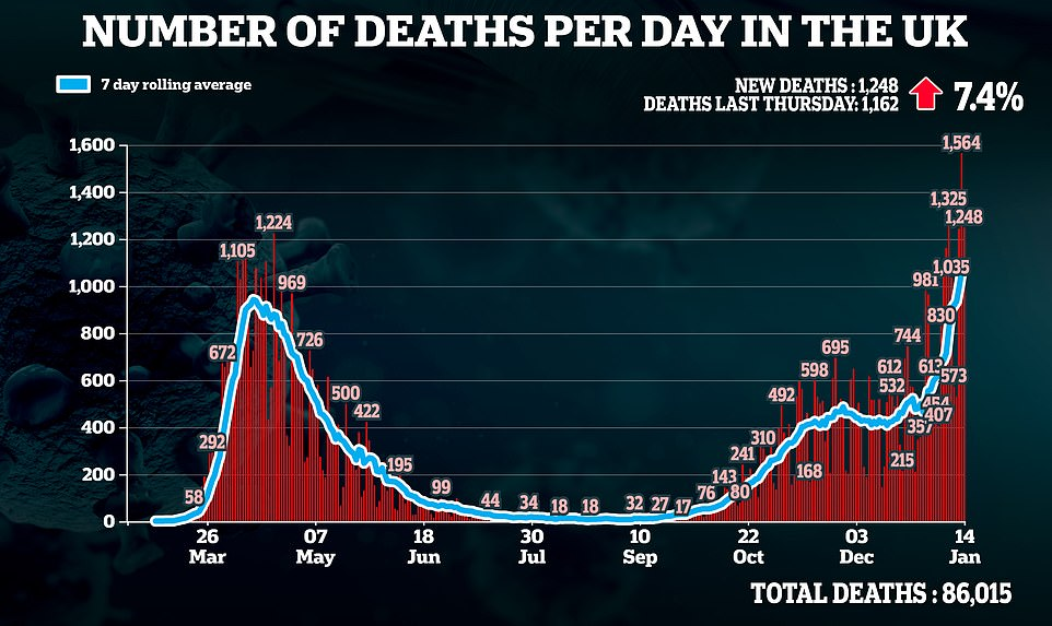 Deaths in the past 24 hours rose by 1,248 - a 7.4 per cent climb from last week's 1,162 - bringing the UK's grim fatality toll to 86,015