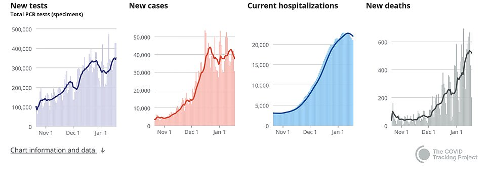CALIFORNIA: Despite overall trends declining, the state recorded more than three million total infections on Friday