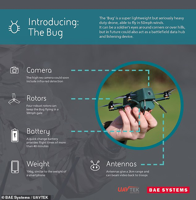 'In even the toughest weather, the Bug can deliver vital tactical intelligence on what's around the corner or over the next hill, working autonomously to give troops a visual update,'said BAE Systems' Principal Technologist, James Gerard