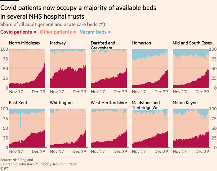 Chart showing that Covid patients now account for a majority of available beds in several NHS hospital trusts