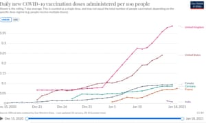 Vaccination doses administered per 100 people