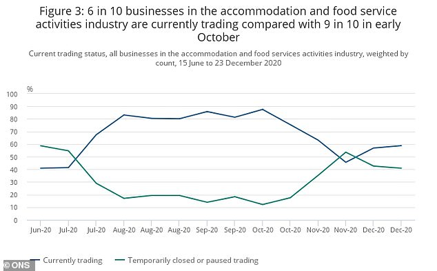 Open or closed? A chart showing the proportion of firms surveyed in the food service and accommodation sector open or shut