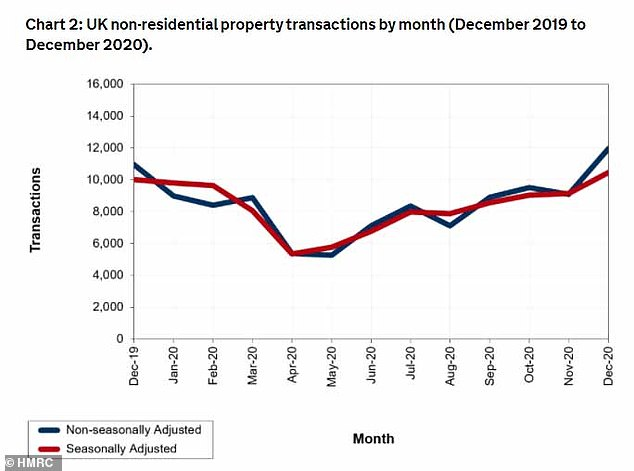 Fluctuations: Property transaction levels across the UK since December 2019