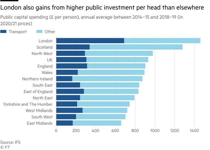 Public capital spending (£ per person), annual average between 2014−15 and 2018−19 (in 2020/21 prices