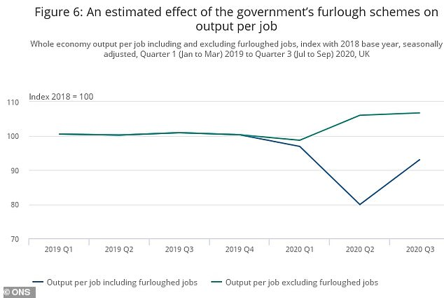 Furlough impact: A chart showing the estimated impact of furloughing on output per job
