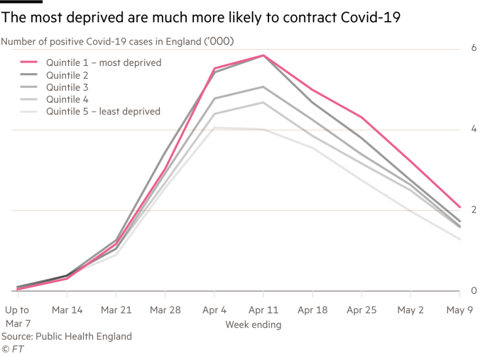 Line chart showing numbers of Covid-19 cases from March to May 2020 by deprivation quintile