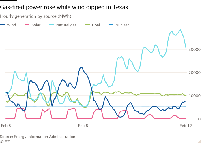 Line chart of Hourly generation by source (MWh) showing Gas-fired power rose while wind dipped in Texas