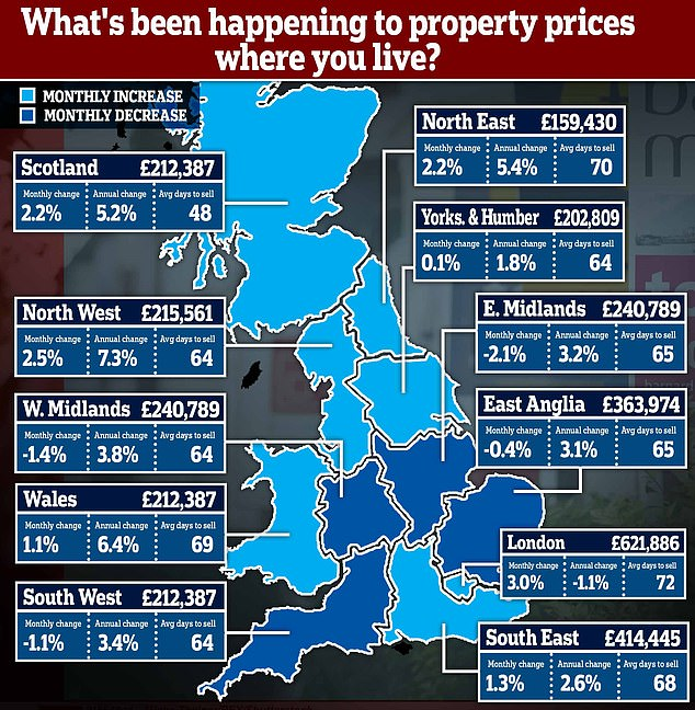 Ups and downs: Shifts in property prices in the past month and the last year, according to Rightmove