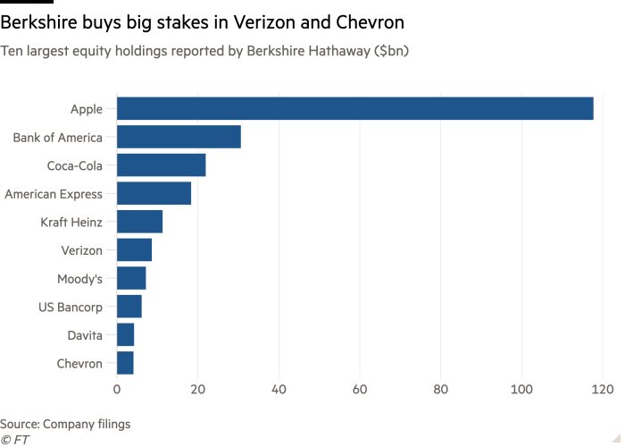 Bar chart of Ten largest equity holdings reported by Berkshire Hathaway ($bn) showing Berkshire buys big stakes in Verizon and Chevron