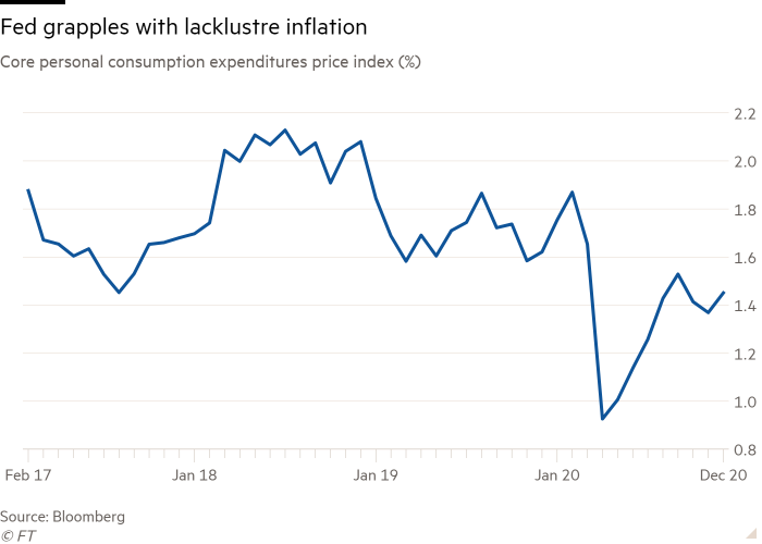 Line chart of core personal consumption expenditures price index (%)  showing Fed grapples with lacklustre inflation