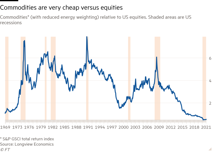 Line chart of Commodities* (with reduced energy weighting) relative to US equities. Shaded areas are US recessions showing Commodities are very cheap versus equities