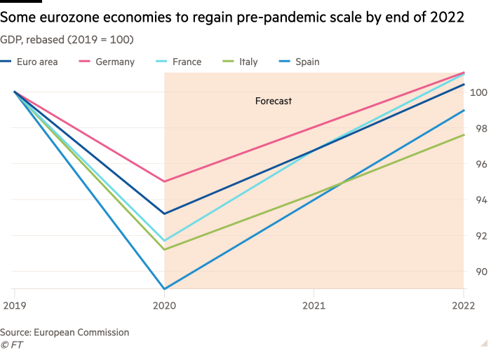 Line chart of GDP, rebased (2019 = 100), showing that some eurozone economies are set to regain pre-pandemic scale by the end of 2022