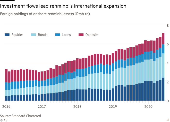 Column chart of foreign holdings of onshore renminbi assets (Rmb tn) showing investment flows are leading the currency's international expansion