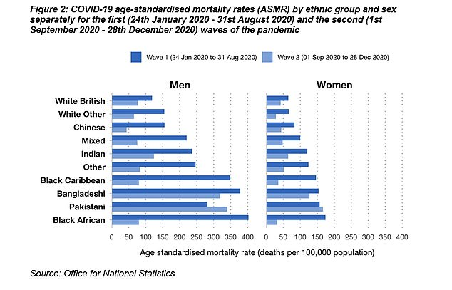 Today's RDU report compared data on ethnicity and Covid outcomes between the first and second wave of the pandemic up to late December. It found that outcomes improved for ethnic minorities as a whole during that time