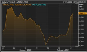 The FTSE 100 during 2021