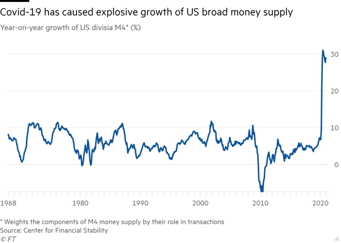 Line chart of year-on-year growth of US divisia M4* (%) showing Covid-19 has caused explosive growth of US broad money supply