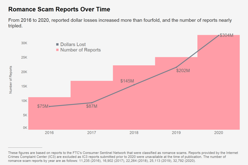ftc-romance-scam-2020.png