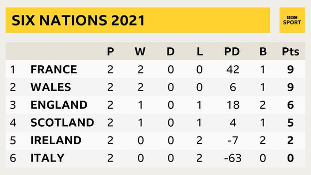 Six Nations standings