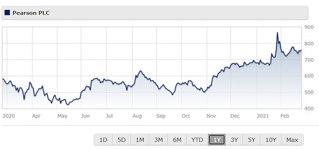 Pearson share price chart