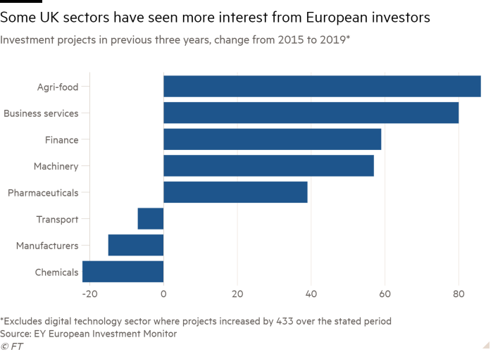 Bar chart of Investment projects in previous three years, change from 2015 to 2019* showing Some UK sectors have seen more interest from European investors